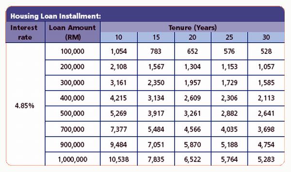Car loan qualification calculator malaysia 10